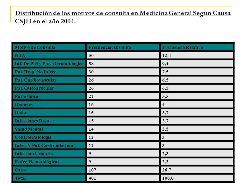 Distribución de los motivos de consulta en Medicina General Según Causa CSJH en el año 2004. Motivo de ConsultaFrecuencia AbsolutaFrecuencia Relativa