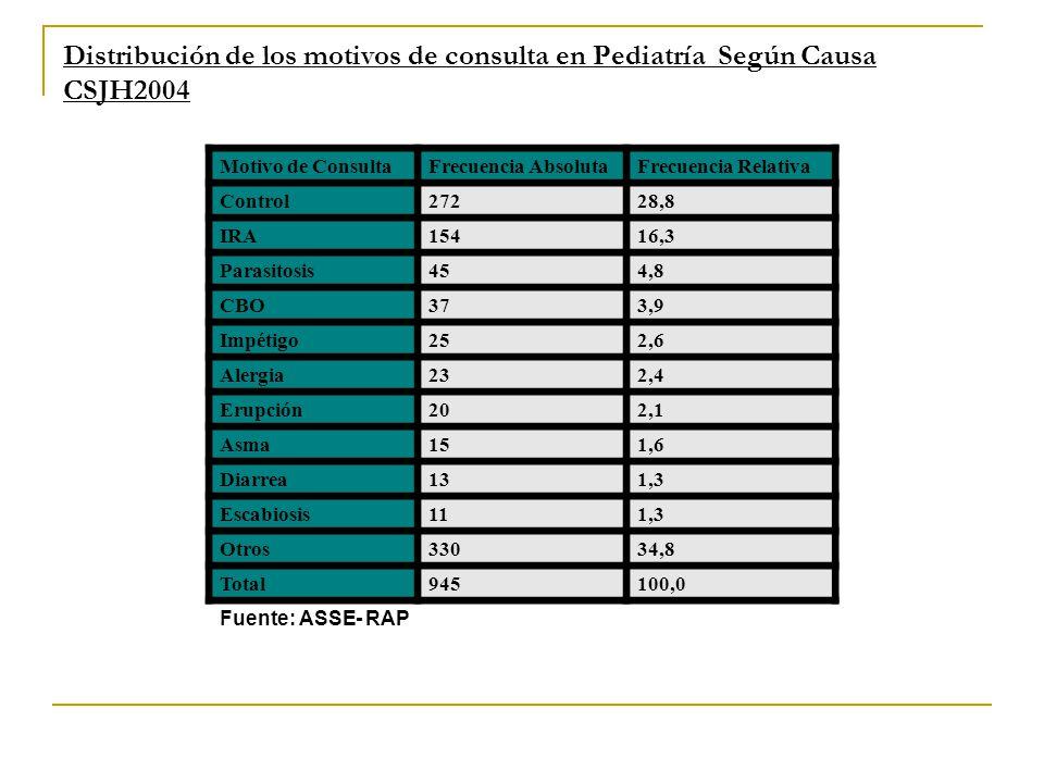 Distribución de los motivos de consulta en Pediatría Según Causa CSJH2004 Motivo de ConsultaFrecuencia AbsolutaFrecuencia Relativa Control27228,8 IRA1
