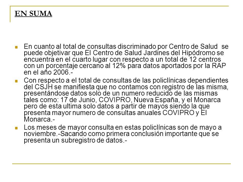 EN SUMA En cuanto al total de consultas discriminado por Centro de Salud se puede objetivar que El Centro de Salud Jardines del Hipódromo se encuentra en el cuarto lugar con respecto a un total de 12 centros con un porcentaje cercano al 12% para datos aportados por la RAP en el año 2006.- Con respecto a el total de consultas de las policlínicas dependientes del CSJH se manifiesta que no contamos con registro de las misma, presentándose datos solo de un numero reducido de las mismas tales como: 17 de Junio, COVIPRO, Nueva España, y el Monarca pero de esta ultima solo datos a partir de mayos siendo la que presenta mayor numero de consultas anuales COVIPRO y El Monarca.- Los meses de mayor consulta en estas policlínicas son de mayo a noviembre.-Sacando como primera conclusión importante que se presenta un subregistro de datos.-