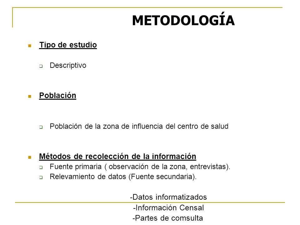 Tipo de estudio Descriptivo Población Población de la zona de influencia del centro de salud Métodos de recolección de la información Fuente primaria