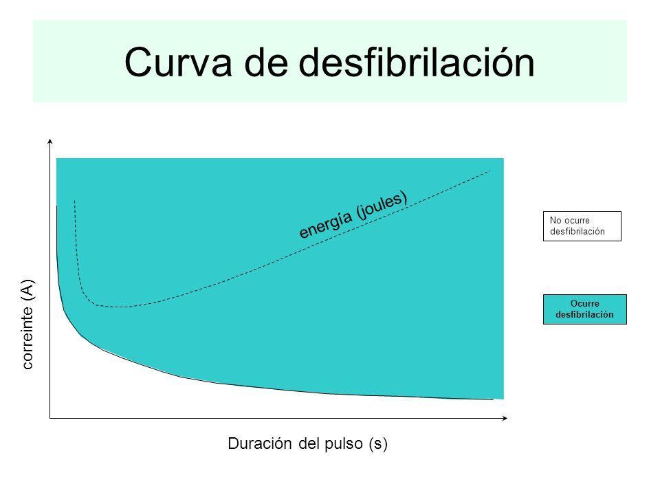 Curva de desfibrilación energía (joules) correinte (A) Duración del pulso (s) Ocurre desfibrilación No ocurre desfibrilación