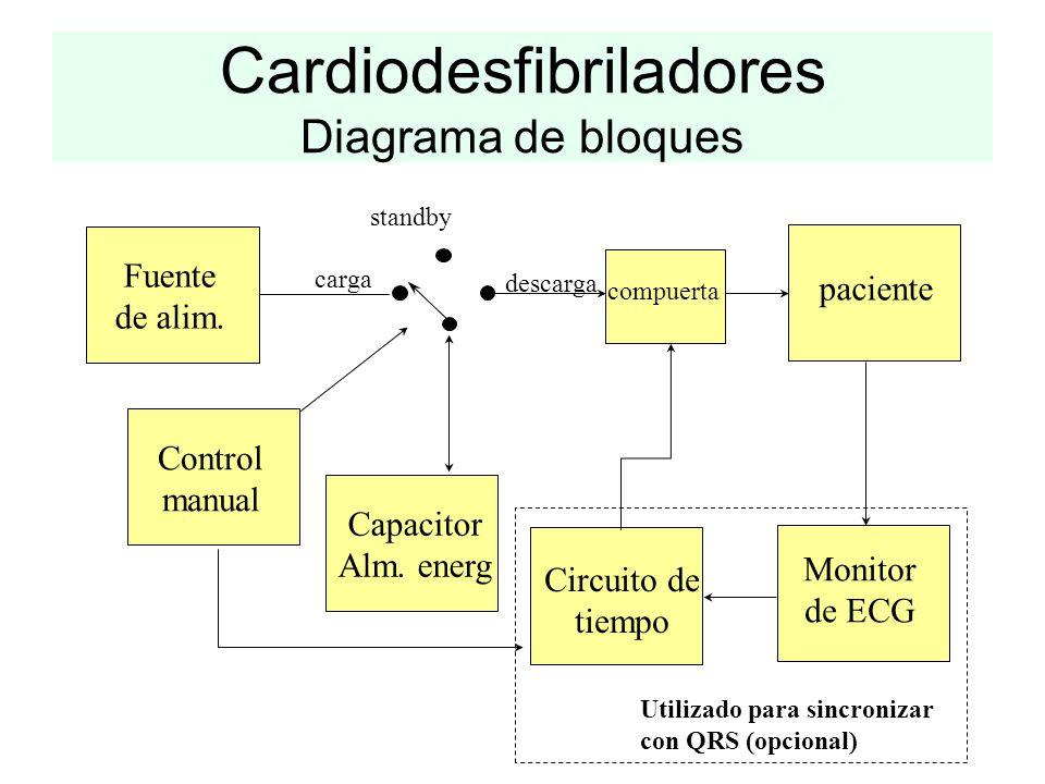 Cardiodesfibriladores Diagrama de bloques Fuente de alim. Capacitor Alm. energ paciente Monitor de ECG Circuito de tiempo compuerta carga descarga sta