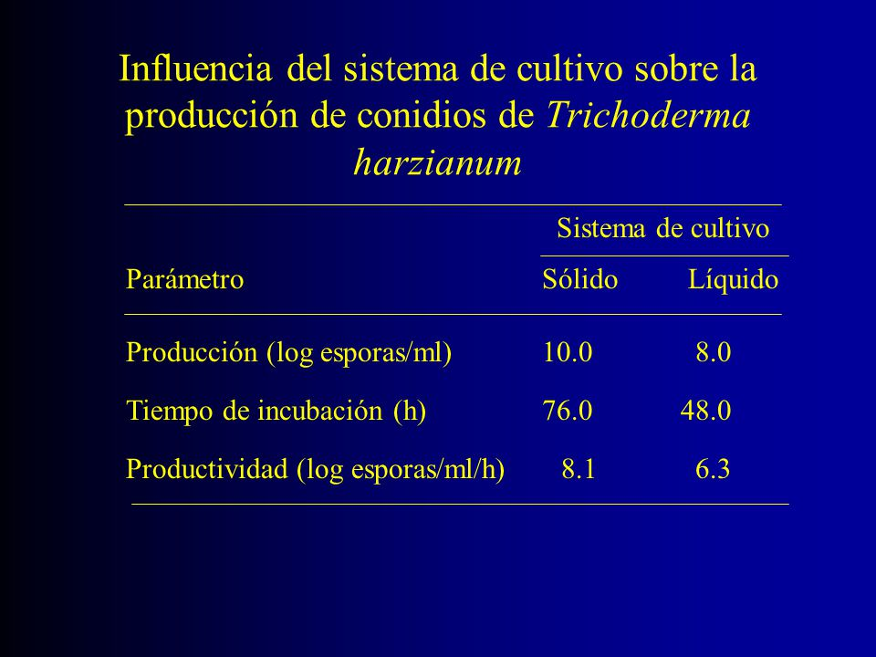 Influencia del sistema de cultivo sobre la producción de conidios de Trichoderma harzianum Parámetro Sólido Líquido Producción (log esporas/ml) 10.0 8