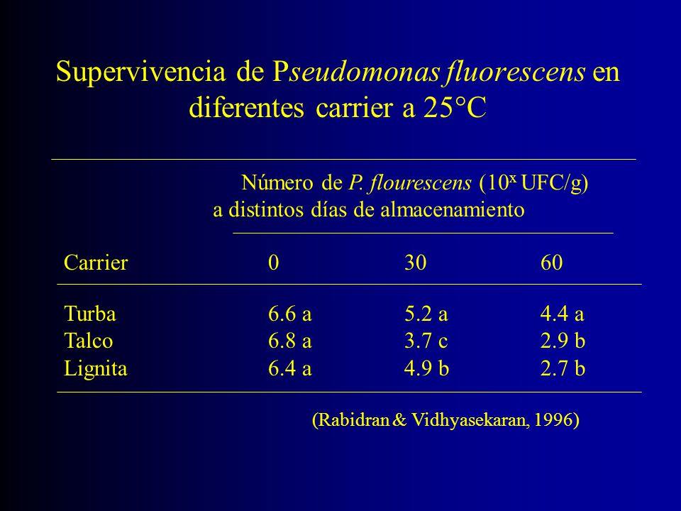 Supervivencia de Pseudomonas fluorescens en diferentes carrier a 25°C Carrier 03060 Número de P. flourescens (10 x UFC/g) a distintos días de almacena
