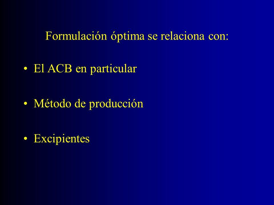 Formulación óptima se relaciona con: El ACB en particular Método de producción Excipientes