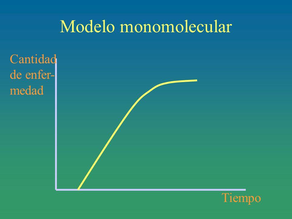 Modelo monomolecular Tiempo Cantidad de enfer- medad