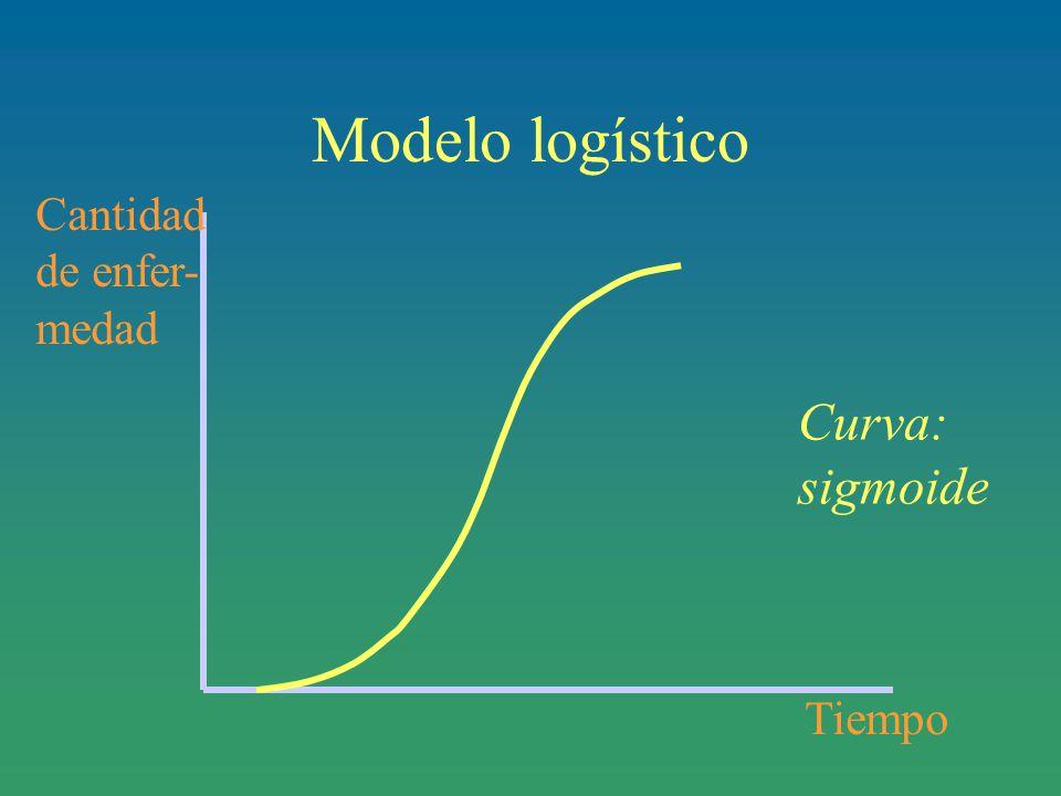 Modelo logístico Tiempo Cantidad de enfer- medad Curva: sigmoide