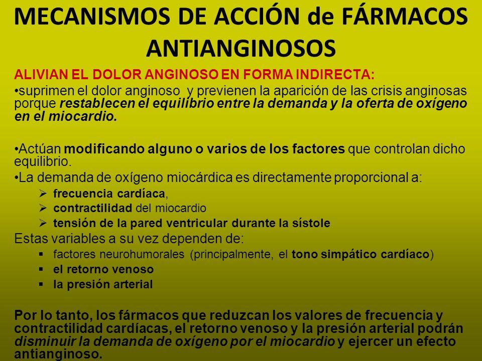 MECANISMOS DE ACCIÓN de FÁRMACOS ANTIANGINOSOS ALIVIAN EL DOLOR ANGINOSO EN FORMA INDIRECTA: suprimen el dolor anginoso y previenen la aparición de la