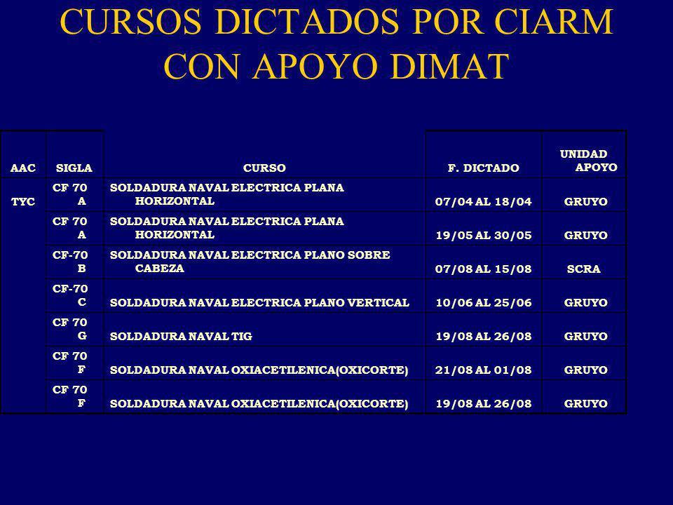 CURSOS DICTADOS POR CIARM CON APOYO DIMAT AACSIGLACURSOF.