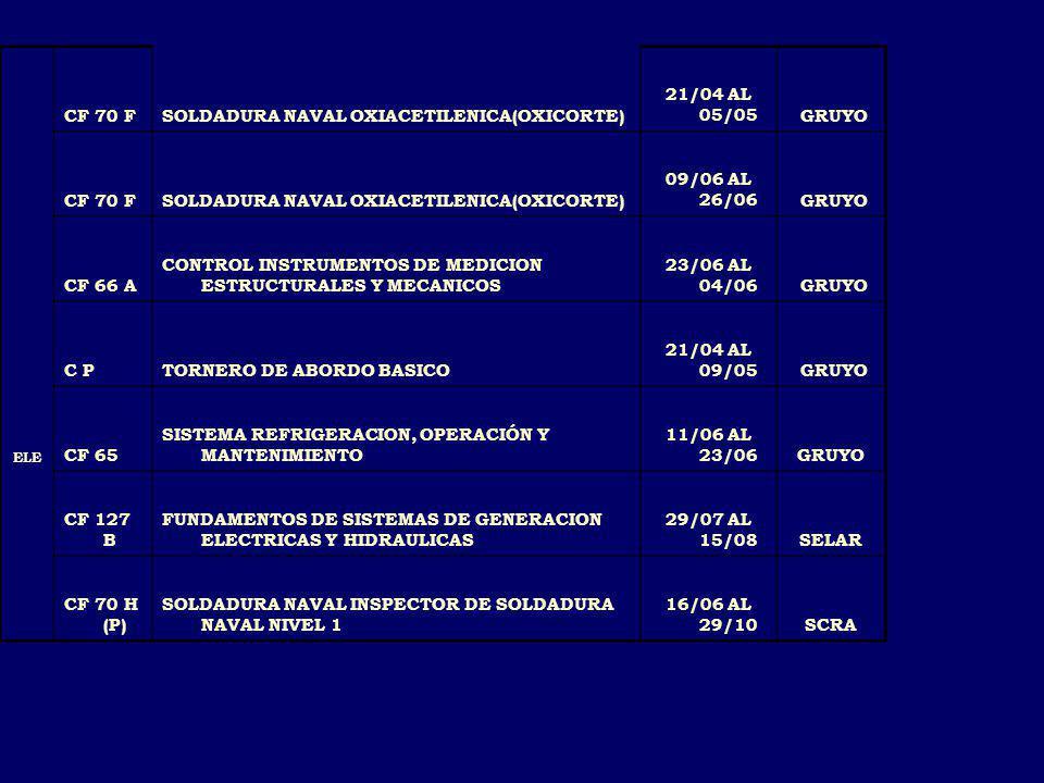 CF 70 FSOLDADURA NAVAL OXIACETILENICA(OXICORTE) 21/04 AL 05/05 GRUYO CF 70 FSOLDADURA NAVAL OXIACETILENICA(OXICORTE) 09/06 AL 26/06 GRUYO CF 66 A CONTROL INSTRUMENTOS DE MEDICION ESTRUCTURALES Y MECANICOS 23/06 AL 04/06 GRUYO C PTORNERO DE ABORDO BASICO 21/04 AL 09/05 GRUYO ELE CF 65 SISTEMA REFRIGERACION, OPERACIÓN Y MANTENIMIENTO 11/06 AL 23/06GRUYO CF 127 B FUNDAMENTOS DE SISTEMAS DE GENERACION ELECTRICAS Y HIDRAULICAS 29/07 AL 15/08SELAR CF 70 H (P) SOLDADURA NAVAL INSPECTOR DE SOLDADURA NAVAL NIVEL 1 16/06 AL 29/10SCRA