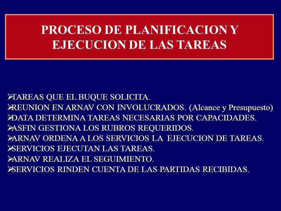 PROCESO DE PLANIFICACION Y EJECUCION DE LAS TAREAS TAREAS QUE EL BUQUE SOLICITA.