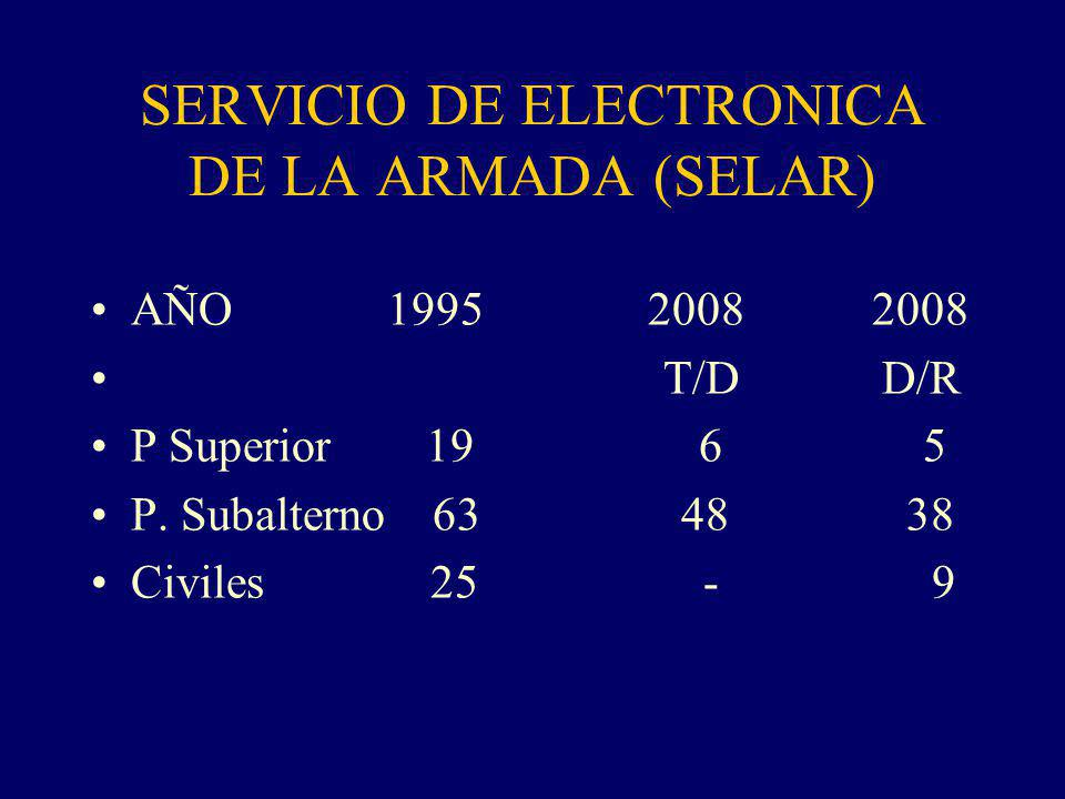 SERVICIO DE ELECTRONICA DE LA ARMADA (SELAR) AÑO 1995 2008 2008 T/D D/R P Superior 19 6 5 P.