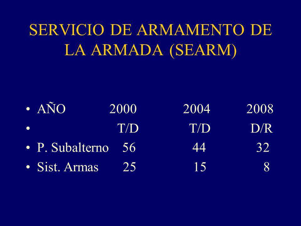 SERVICIO DE ARMAMENTO DE LA ARMADA (SEARM) AÑO 2000 2004 2008 T/D T/D D/R P.
