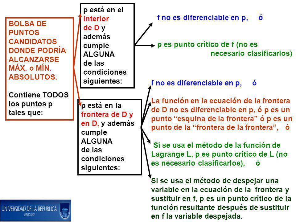 BOLSA DE PUNTOS CANDIDATOS DONDE PODRÍA ALCANZARSE MÁX. o MÍN. ABSOLUTOS. Contiene TODOS los puntos p tales que: p está en el interior de D y además c