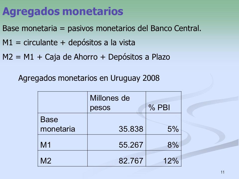 11 Agregados monetarios Base monetaria = pasivos monetarios del Banco Central. M1 = circulante + depósitos a la vista M2 = M1 + Caja de Ahorro + Depós
