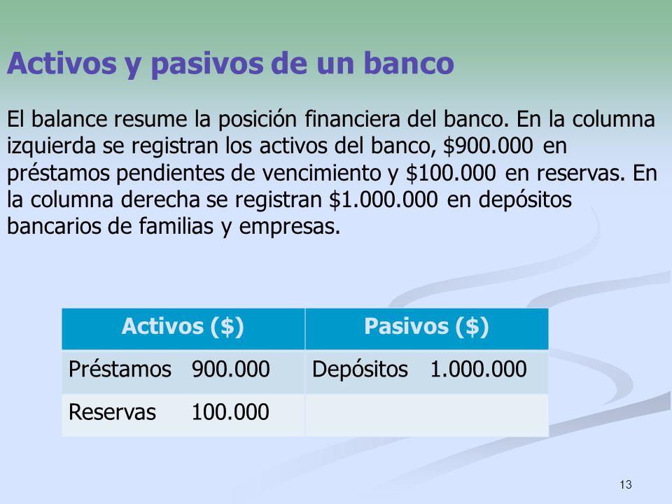 13 Activos y pasivos de un banco El balance resume la posición financiera del banco. En la columna izquierda se registran los activos del banco, $900.