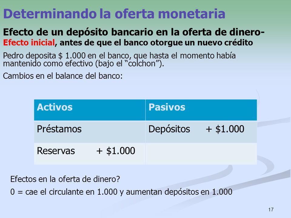 17 Determinando la oferta monetaria Efecto de un depósito bancario en la oferta de dinero- Efecto inicial, antes de que el banco otorgue un nuevo créd
