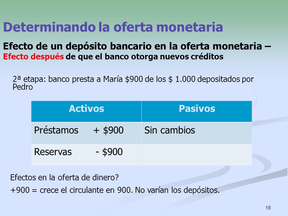 18 Determinando la oferta monetaria Efecto de un depósito bancario en la oferta monetaria – Efecto después de que el banco otorga nuevos créditos Acti