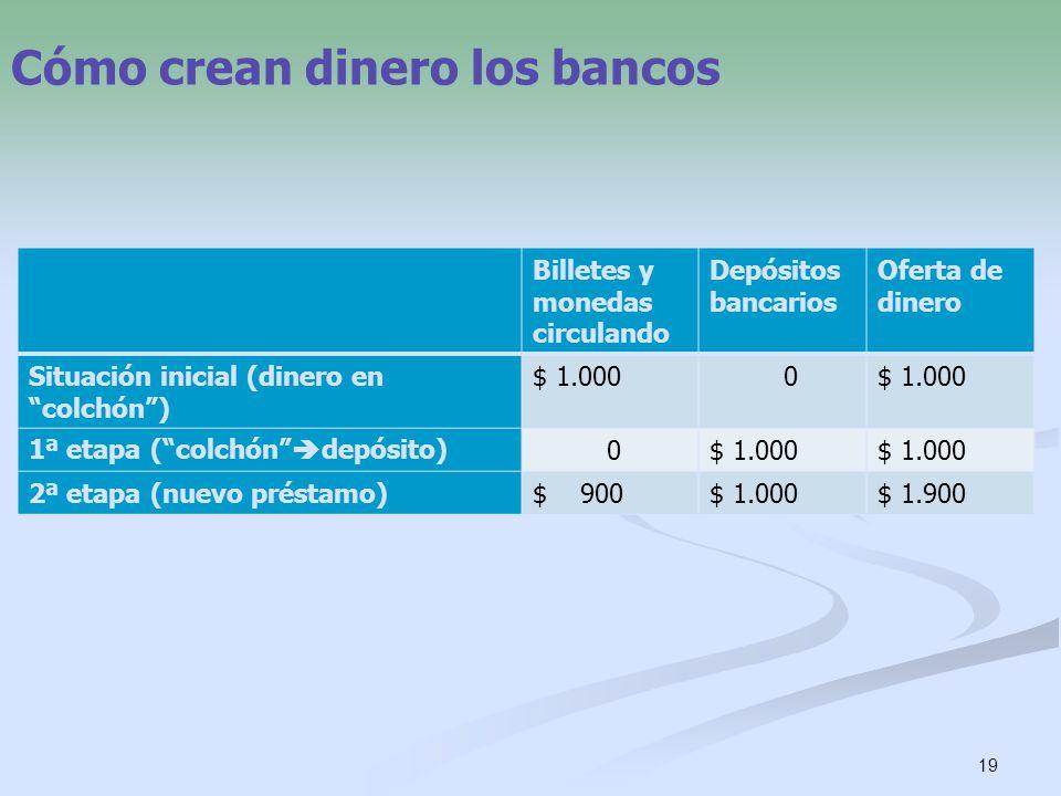 19 Cómo crean dinero los bancos Billetes y monedas circulando Depósitos bancarios Oferta de dinero Situación inicial (dinero en colchón) $ 1.000 0 1ª