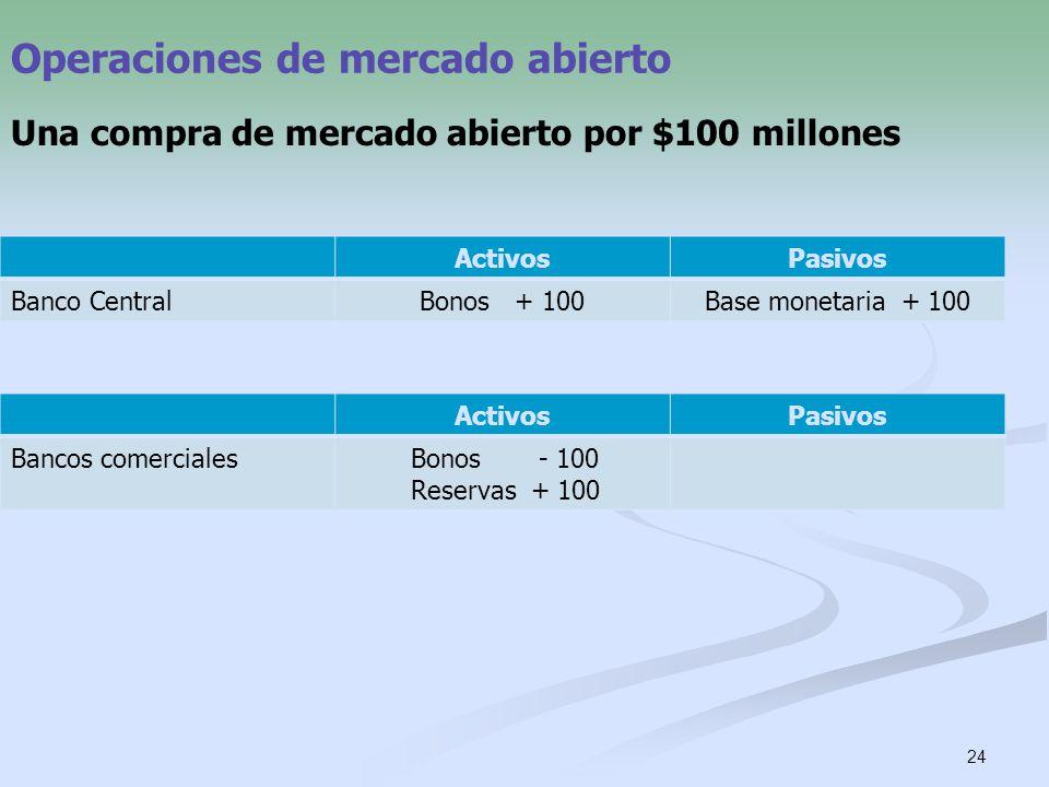 24 Operaciones de mercado abierto Una compra de mercado abierto por $100 millones ActivosPasivos Banco CentralBonos + 100Base monetaria + 100 ActivosP