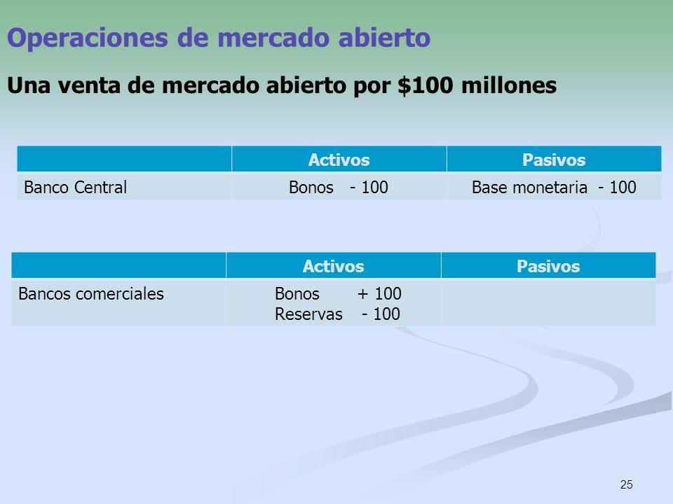 25 Operaciones de mercado abierto Una venta de mercado abierto por $100 millones ActivosPasivos Banco CentralBonos - 100Base monetaria - 100 ActivosPa