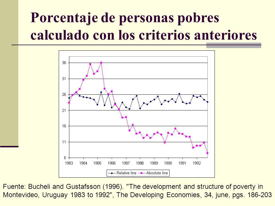 Porcentaje de personas pobres calculado con los criterios anteriores Fuente: Bucheli and Gustafsson (1996).