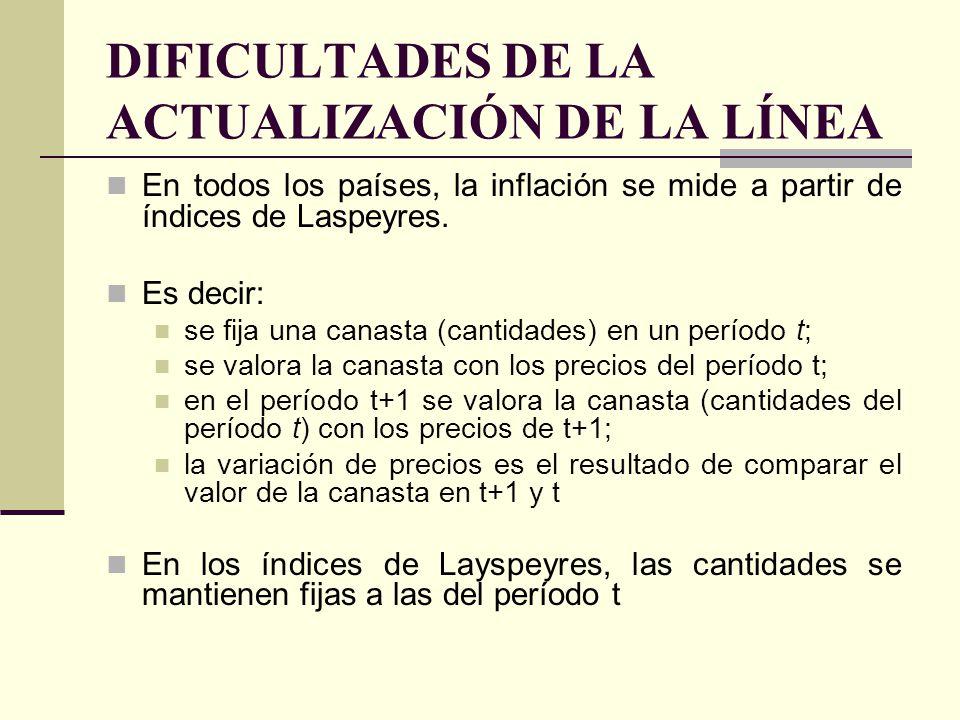 DIFICULTADES DE LA ACTUALIZACIÓN DE LA LÍNEA En todos los países, la inflación se mide a partir de índices de Laspeyres. Es decir: se fija una canasta