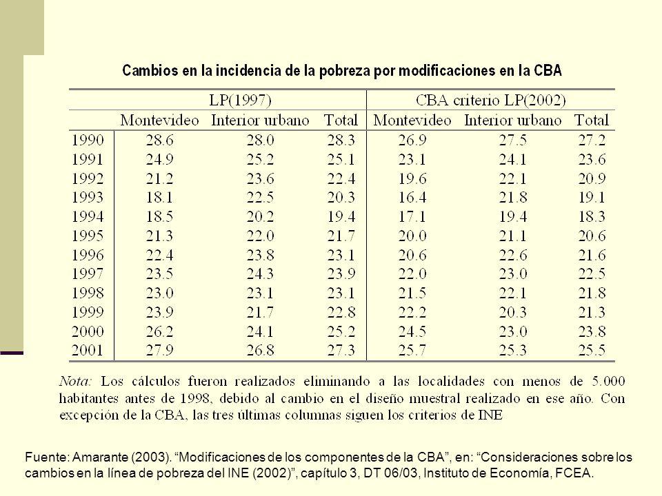 Fuente: Amarante (2003). Modificaciones de los componentes de la CBA, en: Consideraciones sobre los cambios en la línea de pobreza del INE (2002), cap