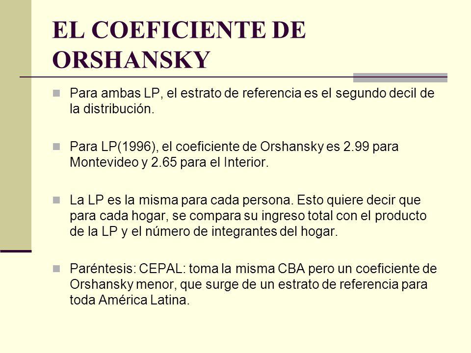 EL COEFICIENTE DE ORSHANSKY Para ambas LP, el estrato de referencia es el segundo decil de la distribución. Para LP(1996), el coeficiente de Orshansky