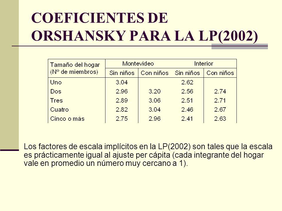 COEFICIENTES DE ORSHANSKY PARA LA LP(2002) Los factores de escala implícitos en la LP(2002) son tales que la escala es prácticamente igual al ajuste p