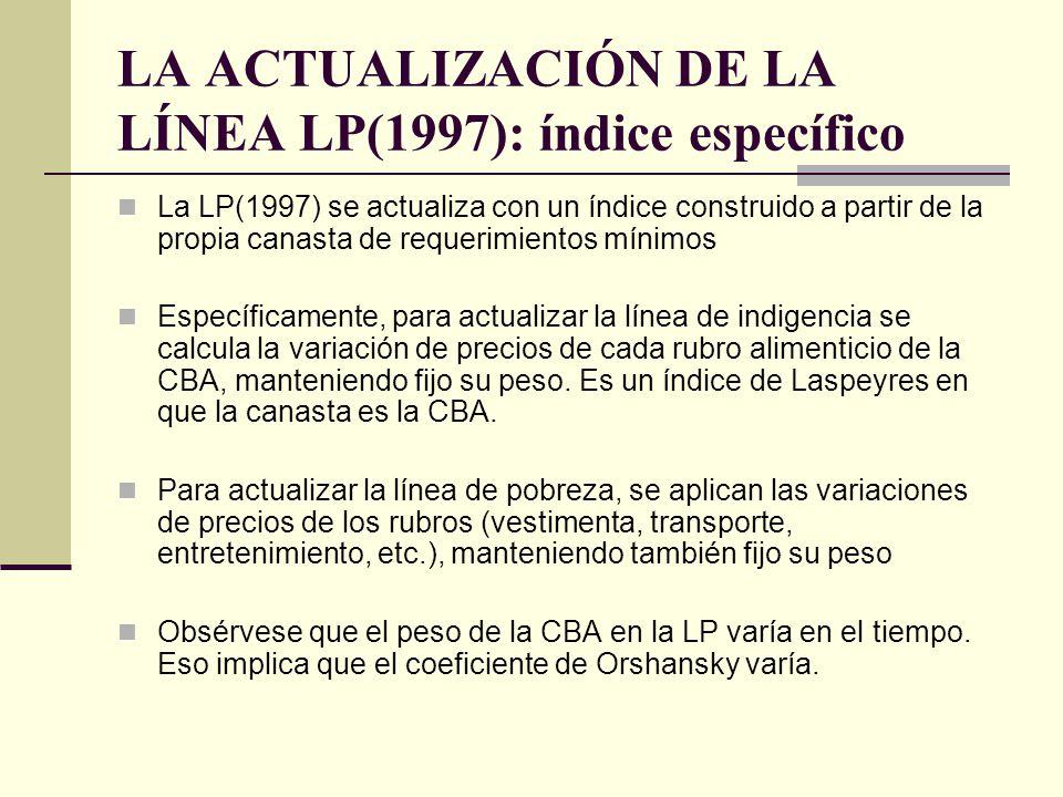 LA ACTUALIZACIÓN DE LA LÍNEA LP(1997): índice específico La LP(1997) se actualiza con un índice construido a partir de la propia canasta de requerimie