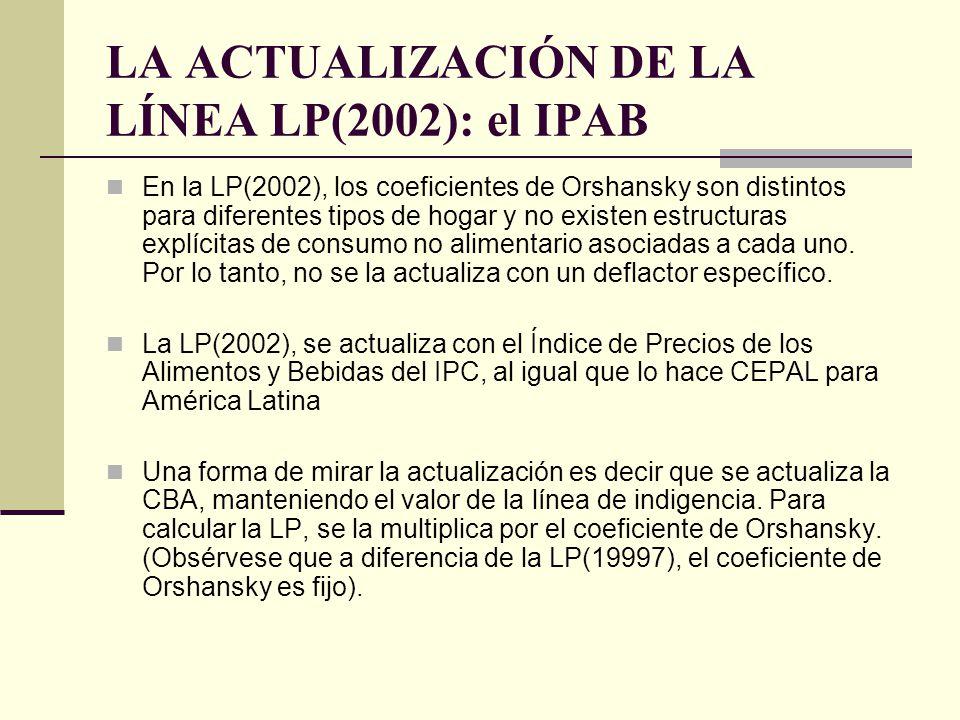 LA ACTUALIZACIÓN DE LA LÍNEA LP(2002): el IPAB En la LP(2002), los coeficientes de Orshansky son distintos para diferentes tipos de hogar y no existen
