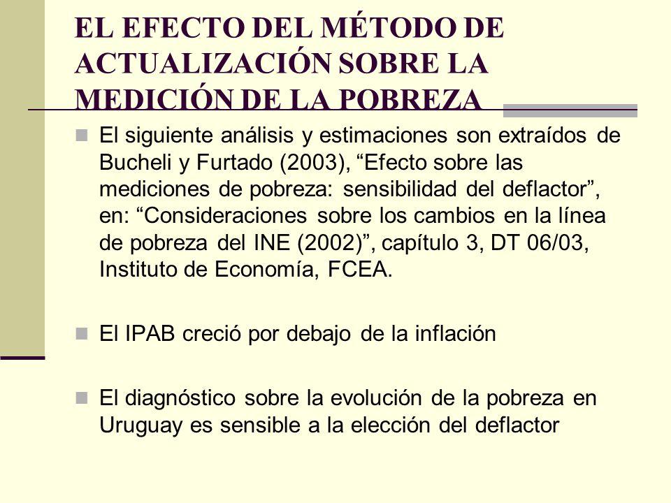 EL EFECTO DEL MÉTODO DE ACTUALIZACIÓN SOBRE LA MEDICIÓN DE LA POBREZA El siguiente análisis y estimaciones son extraídos de Bucheli y Furtado (2003),