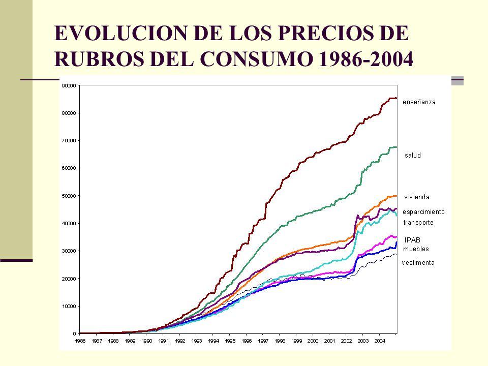 EVOLUCION DE LOS PRECIOS DE RUBROS DEL CONSUMO 1986-2004