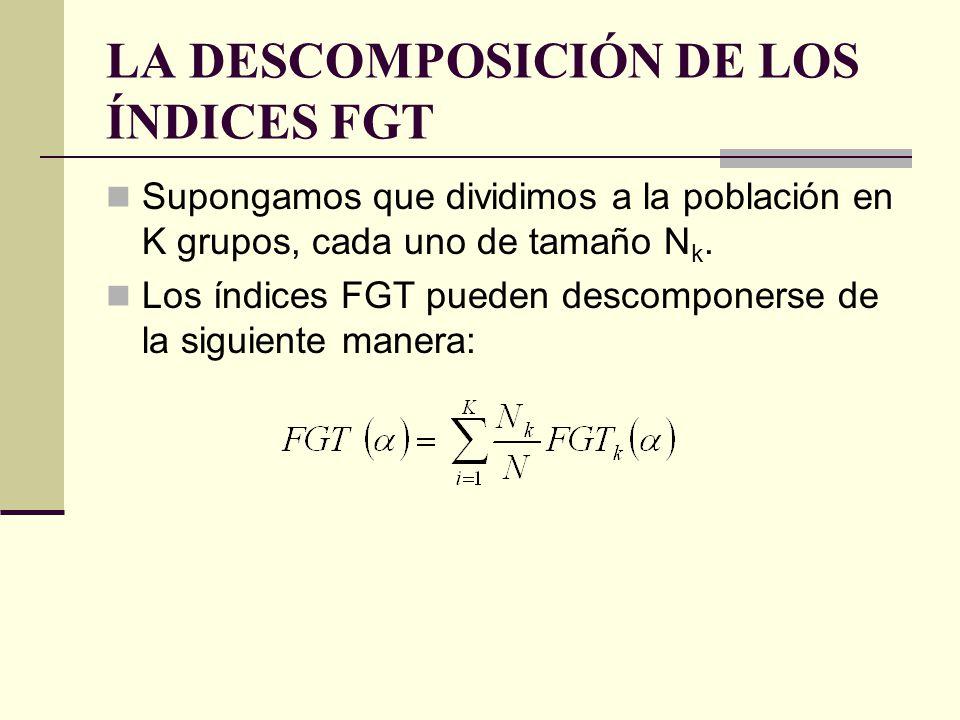 LA DESCOMPOSICIÓN DE LOS ÍNDICES FGT Supongamos que dividimos a la población en K grupos, cada uno de tamaño N k. Los índices FGT pueden descomponerse