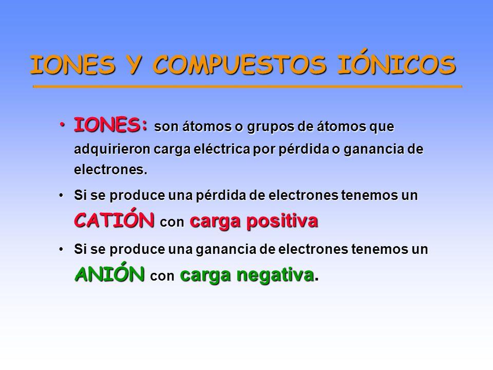 Compuestos iónicos y moleculares Hemo NaCl Los compuestos moleculares poseen moléculas discretas En los compuestos iónicos las partículas discretas so