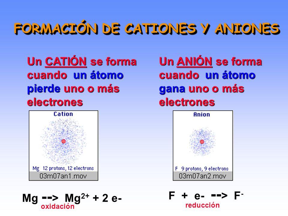 IONES Y COMPUESTOS IÓNICOS IONES: son átomos o grupos de átomos que adquirieron carga eléctrica por pérdida o ganancia de electrones.IONES: son átomos