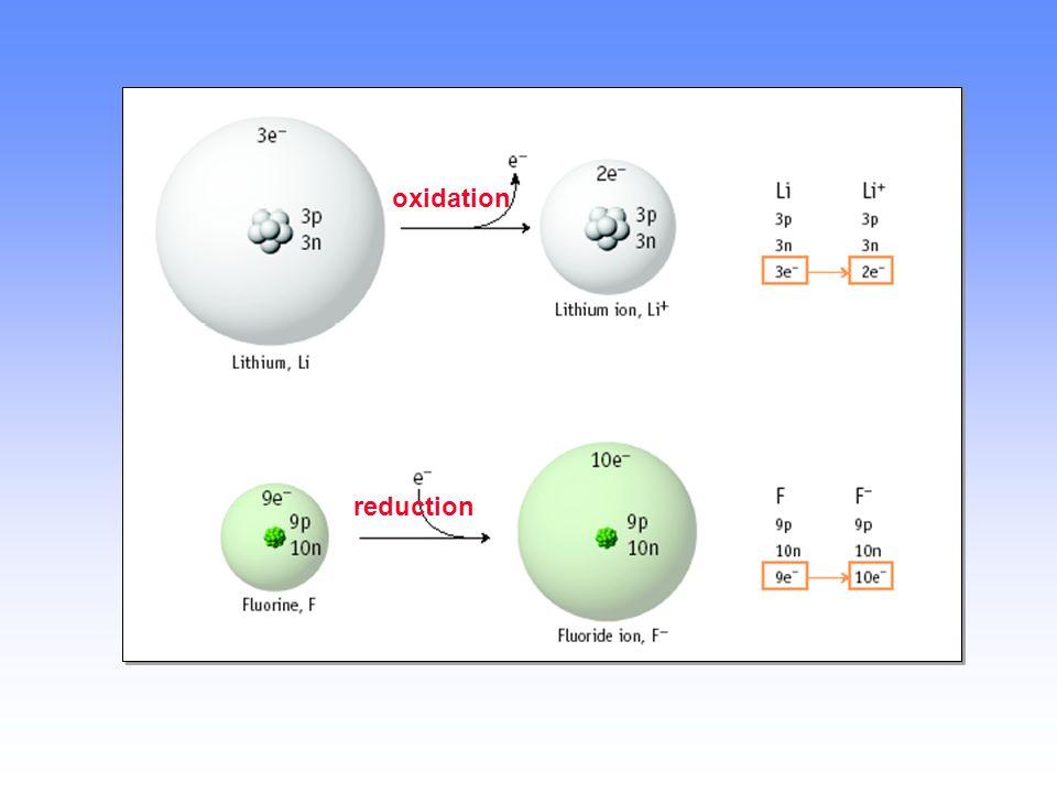 FORMACIÓN DE CATIONES Y ANIONES Un CATIÓN se forma cuando un átomo pierde uno o más electrones Un ANIÓN se forma cuando un átomo gana uno o más electr