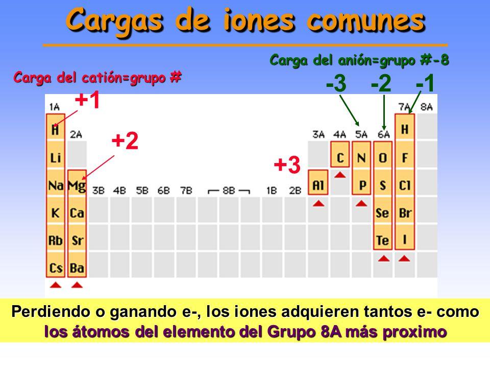 PREDICCIÓN DE LA CARGA IÓNICA En general: Metales (ej. Mg) pierden e- : cationesMetales (ej. Mg) pierden e- : cationes No metales (ej. F) ganan e-: an