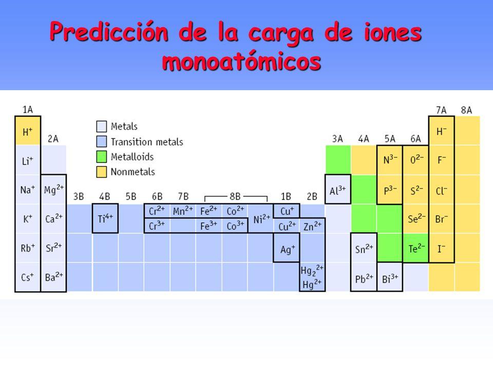 Cargas de iones comunes +3 -2-3 +1 +2 Perdiendo o ganando e-, los iones adquieren tantos e- como los átomos del elemento del Grupo 8A más proximo Carg