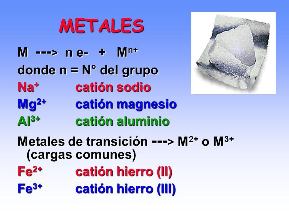 Predicción de la carga de iones monoatómicos