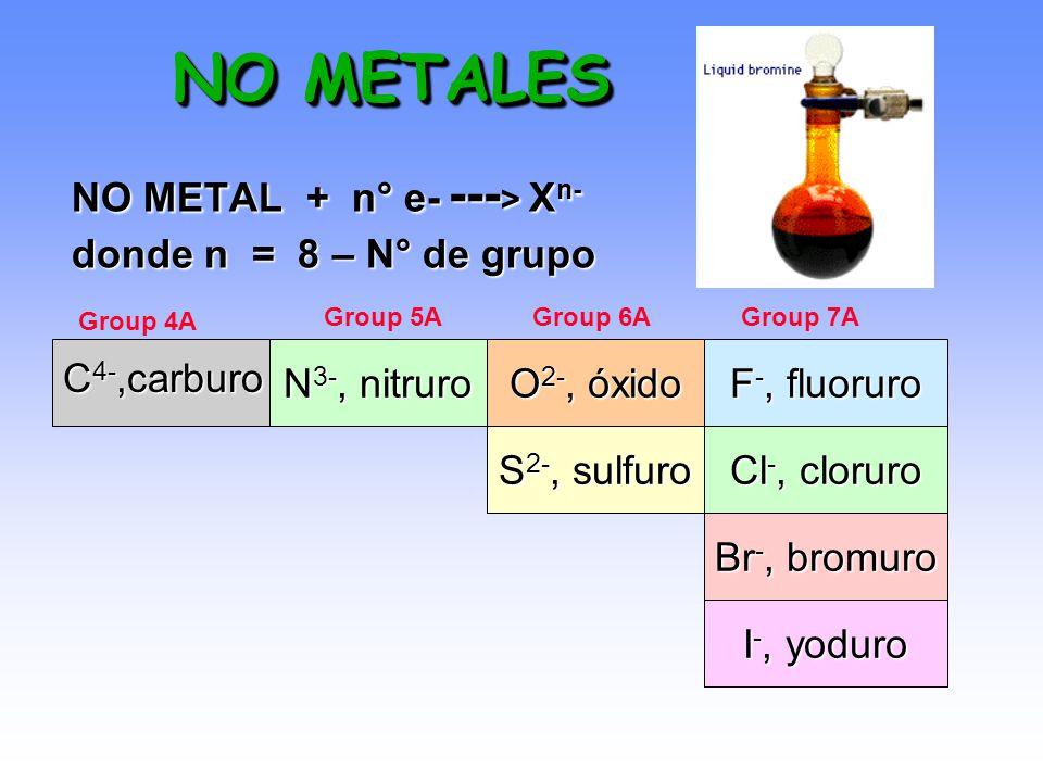 METALES M --- > n e- + M n+ donde n = N° del grupo Na + catión sodio Mg 2+ catión magnesio Al 3+ catión aluminio Metales de transición --- > M 2+ o M