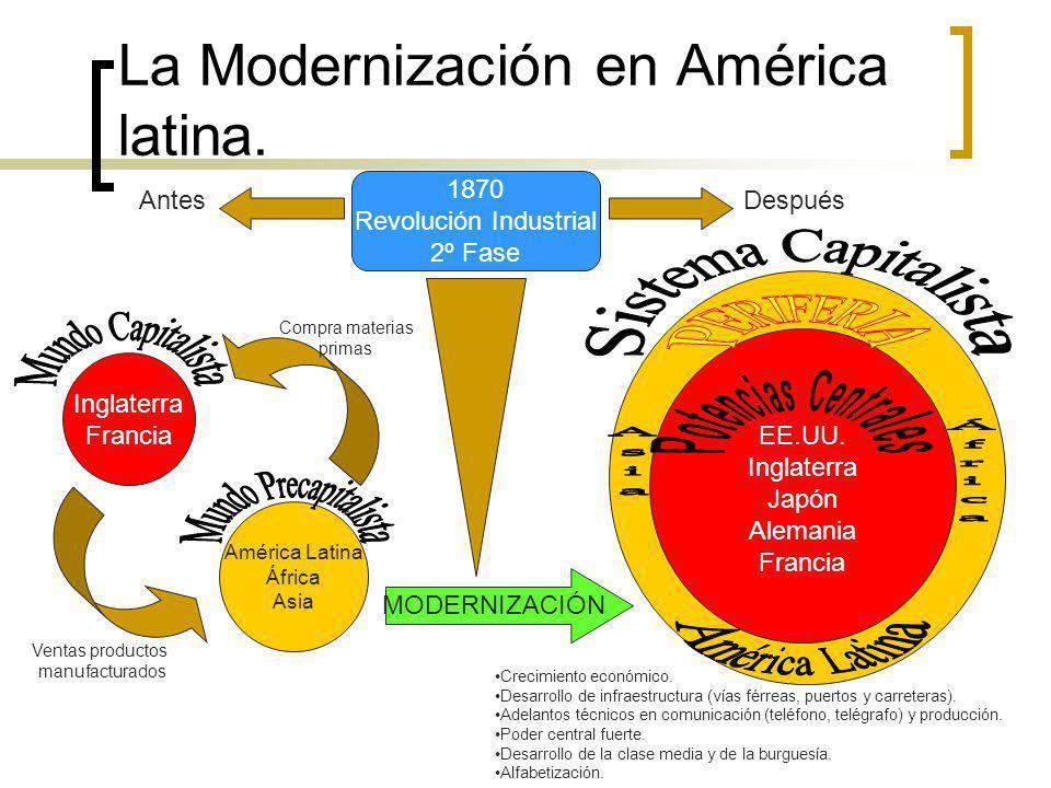 La Modernización en América latina. 1870 Revolución Industrial 2º Fase AntesDespués Inglaterra Francia América Latina África Asia Ventas productos man