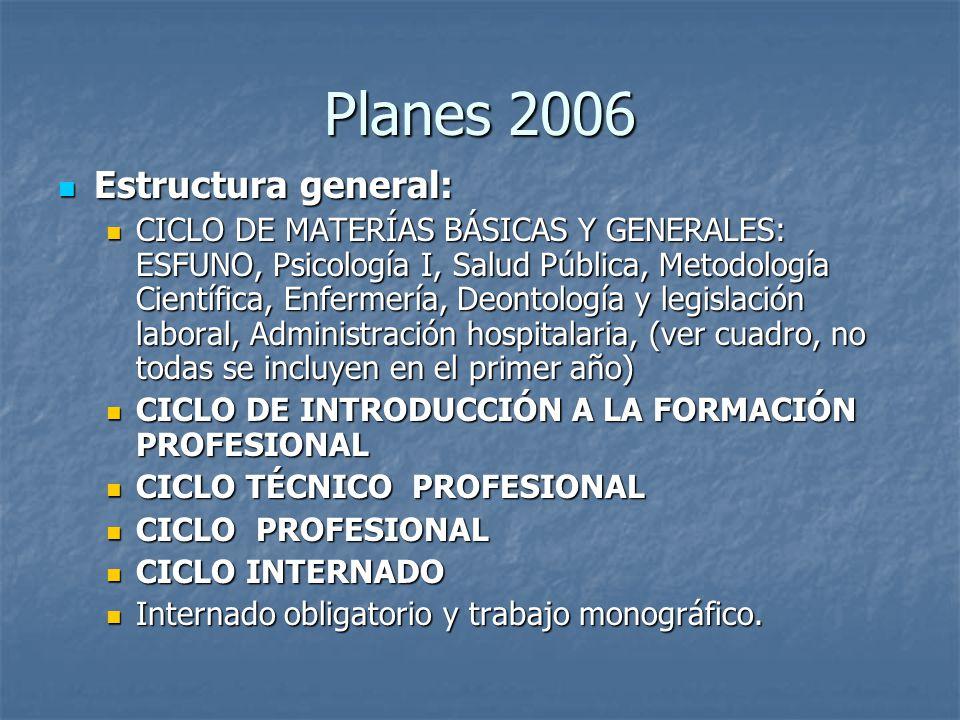 Planes 2006 Estructura general: Estructura general: CICLO DE MATERÍAS BÁSICAS Y GENERALES: ESFUNO, Psicología I, Salud Pública, Metodología Científica