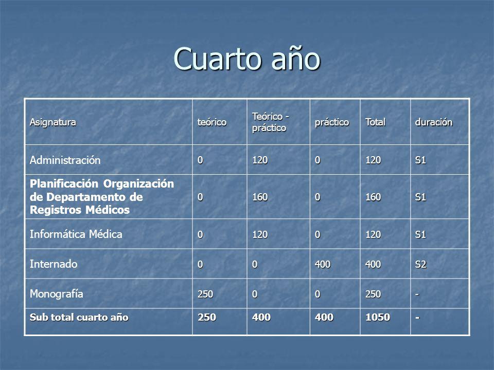 Cuarto año Asignaturateórico Teórico - práctico prácticoTotalduración Administración01200120S1 Planificación Organización de Departamento de Registros
