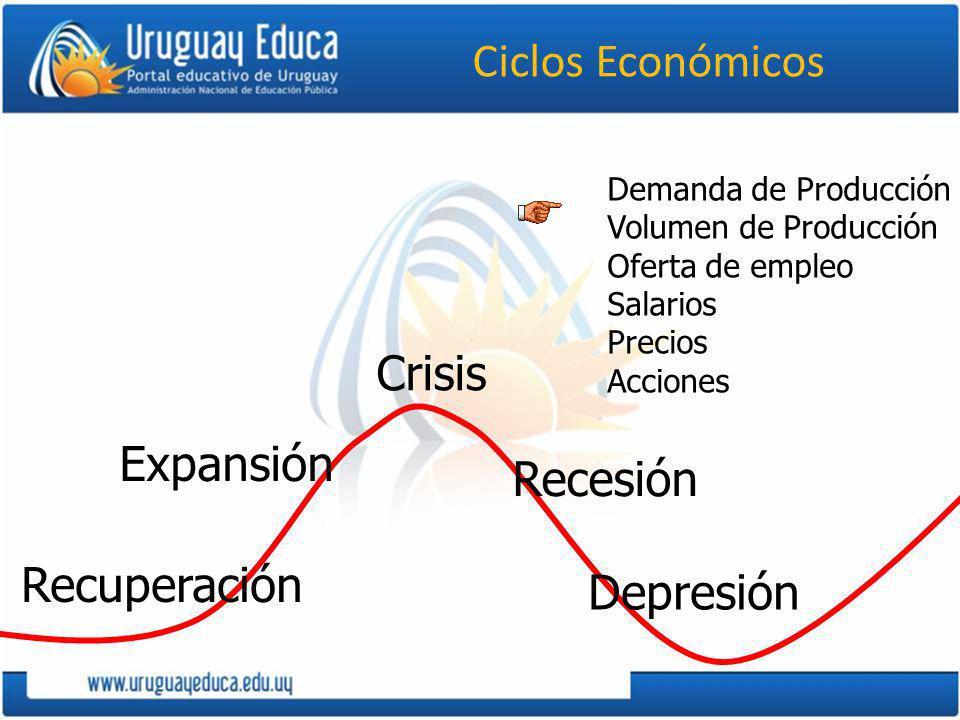 Ciclos Económicos Recuperación Expansión Crisis Recesión Depresión Demanda de Producción Volumen de Producción Oferta de empleo Salarios Precios Accio