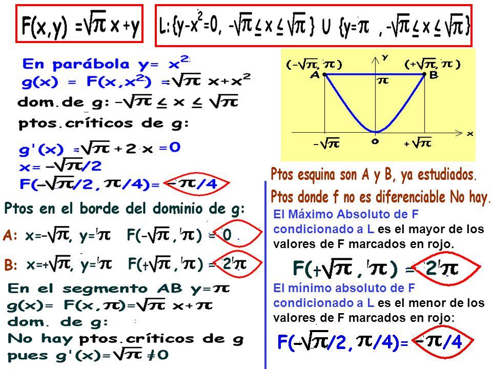 El Máximo Absoluto de F condicionado a L es el mayor de los valores de F marcados en rojo. El mínimo absoluto de F condicionado a L es el menor de los