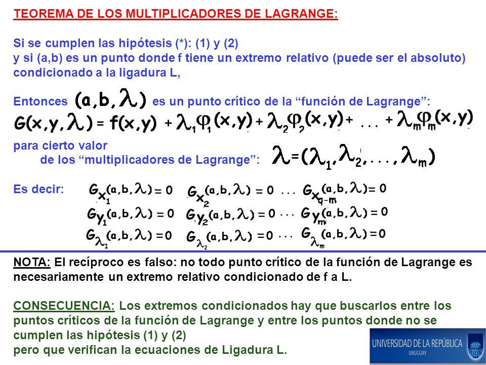 TEOREMA DE LOS MULTIPLICADORES DE LAGRANGE: Si se cumplen las hipótesis (*): (1) y (2) y si (a,b) es un punto donde f tiene un extremo relativo (puede ser el absoluto) condicionado a la ligadura L, Entonces es un punto crítico de la función de Lagrange: para cierto valor de los multiplicadores de Lagrange: Es decir: NOTA: El recíproco es falso: no todo punto crítico de la función de Lagrange es necesariamente un extremo relativo condicionado de f a L.