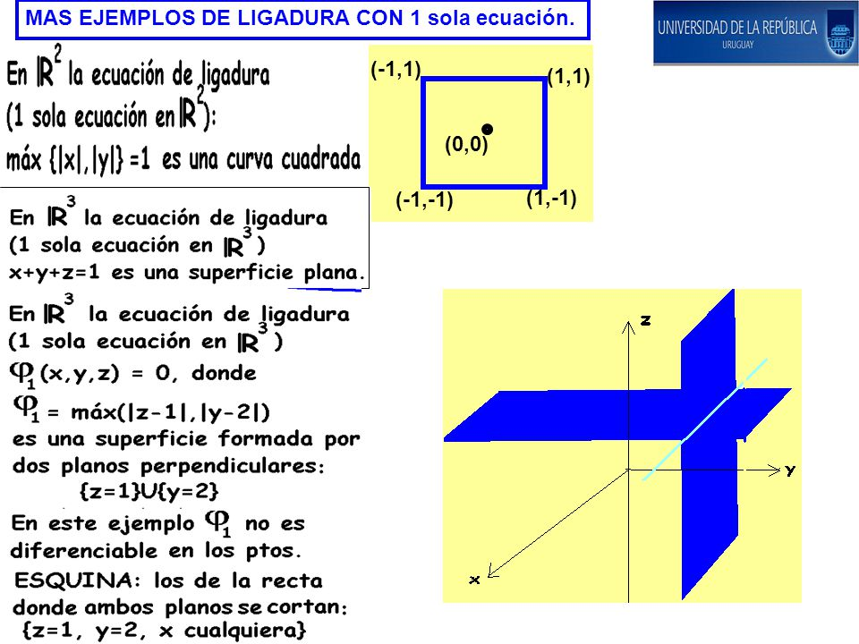 MAS EJEMPLOS DE LIGADURA CON 1 sola ecuación. (-1,-1) (1,-1) (1,1) (-1,1) (0,0)