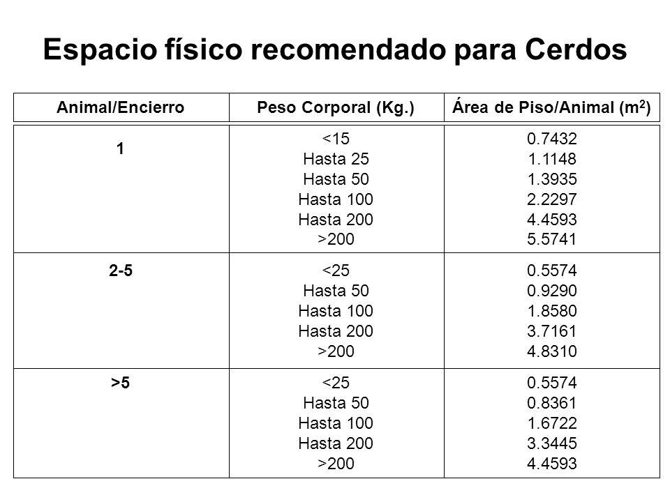 Espacio físico recomendado para Cerdos 0.5574 0.8361 1.6722 3.3445 4.4593 200 >5 0.5574 0.9290 1.8580 3.7161 4.8310 200 2-5 0.7432 1.1148 1.3935 2.2297 4.4593 5.5741 200 1 Área de Piso/Animal (m 2 )Peso Corporal (Kg.)Animal/Encierro